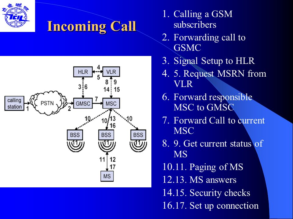 Incoming Call Calling a GSM subscribers Forwarding call to GSMC