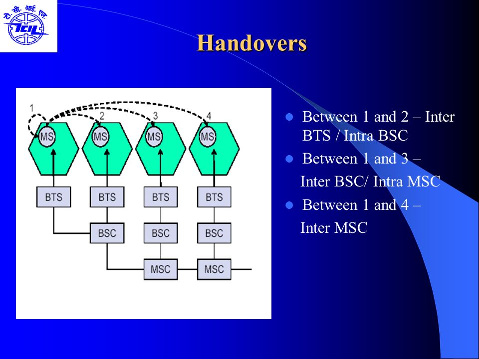 Handovers Between 1 and 2 – Inter BTS / Intra BSC Between 1 and 3 –