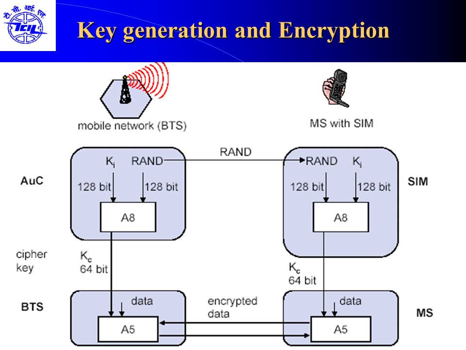 Key generation and Encryption