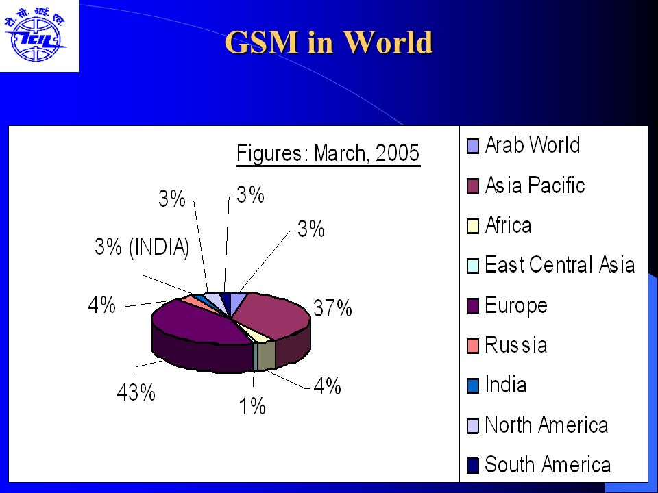 GSM in World