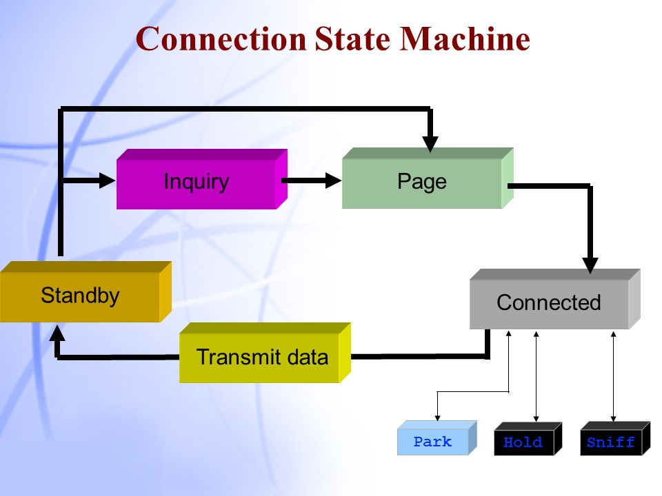 Connection State Machine