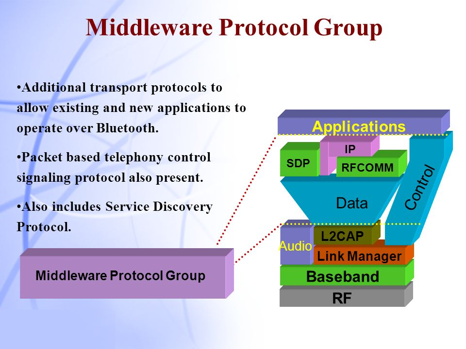 Middleware Protocol Group