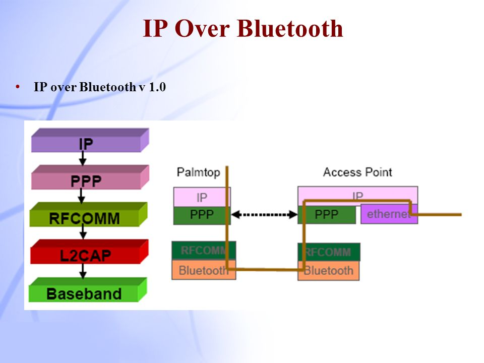 IP Over Bluetooth IP over Bluetooth v 1.0