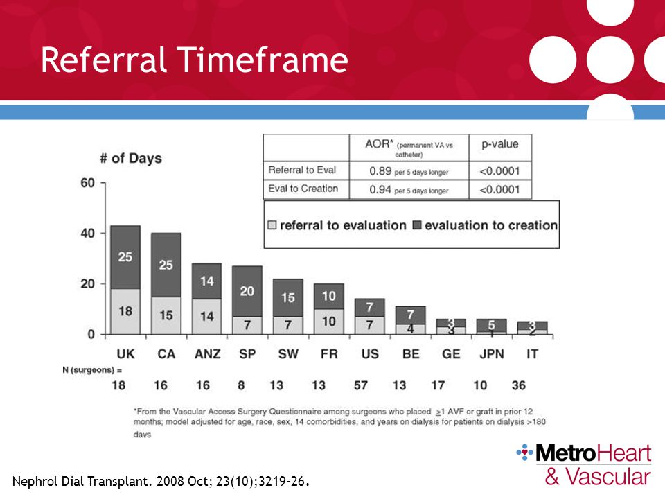 Referral Timeframe Nephrol Dial Transplant. 2008 Oct; 23(10);3219-26.