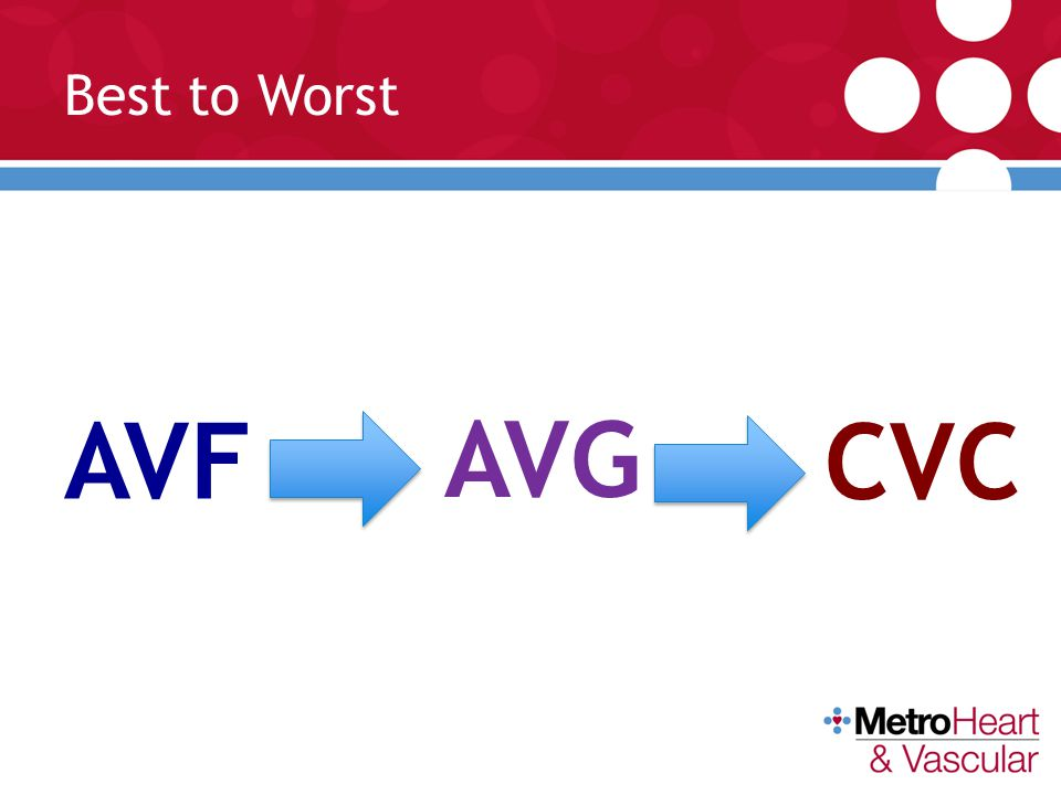 Best to Worst AVF AVG CVC