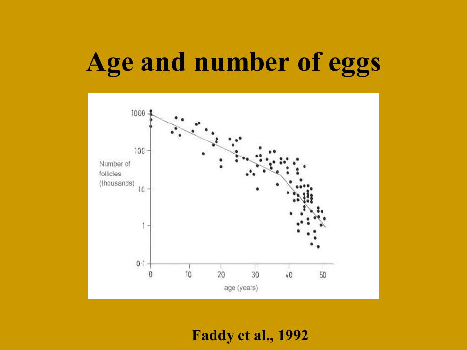 Age and number of eggs Faddy et al., 1992