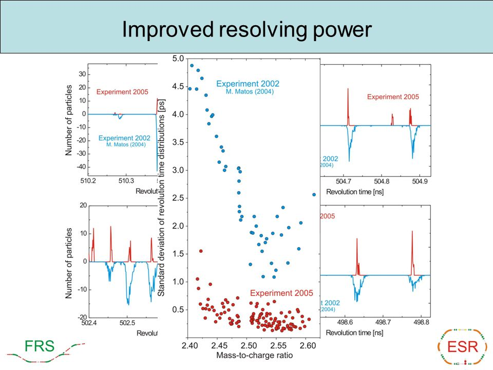 Improved resolving power
