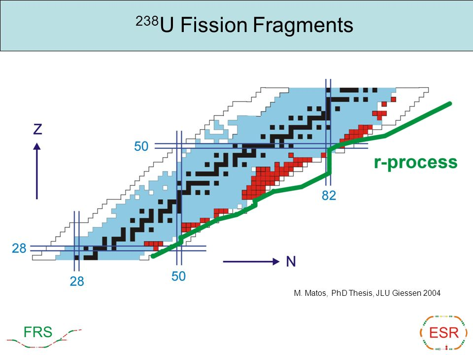 238U Fission Fragments M. Matos, PhD Thesis, JLU Giessen 2004