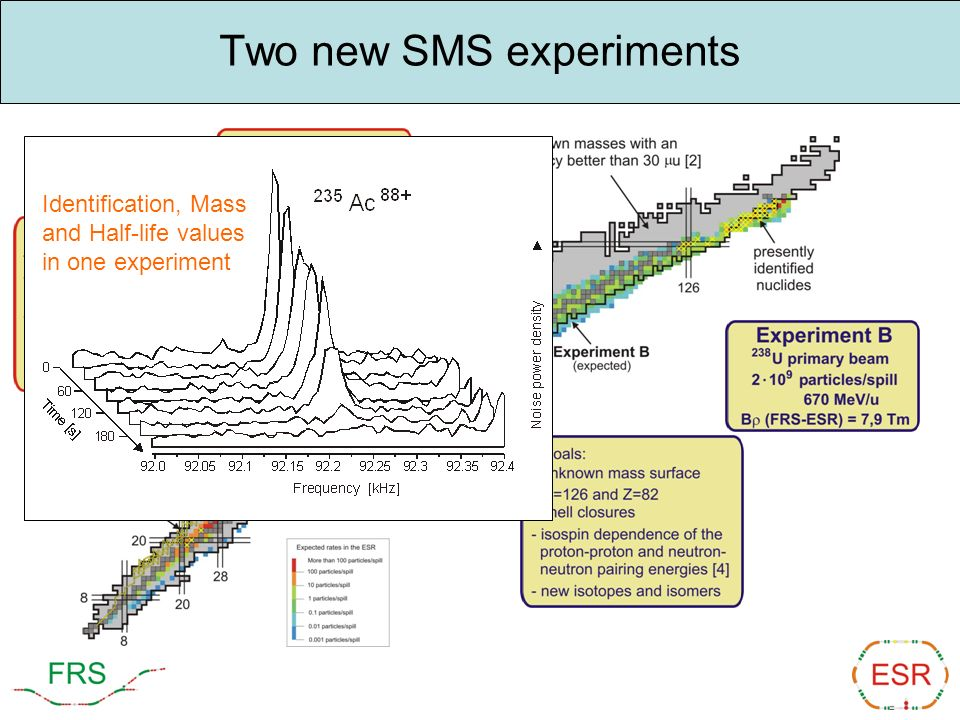 Two new SMS experiments