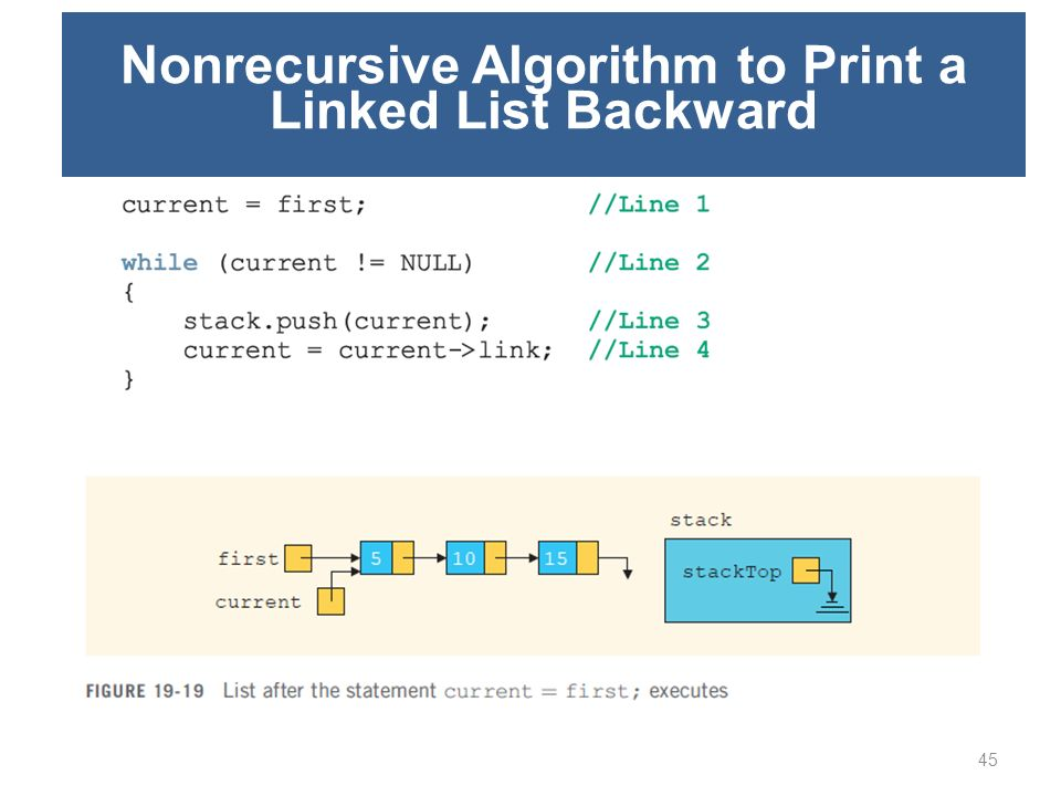 Nonrecursive Algorithm to Print a Linked List Backward