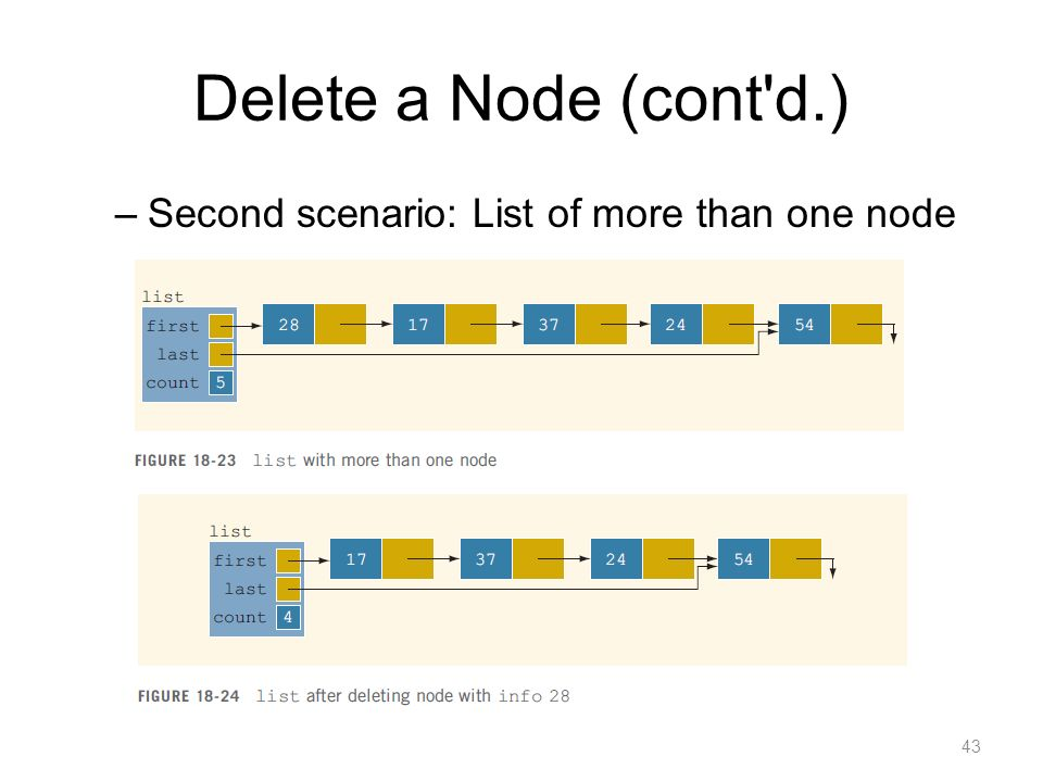 Delete a Node (cont d.) Second scenario: List of more than one node