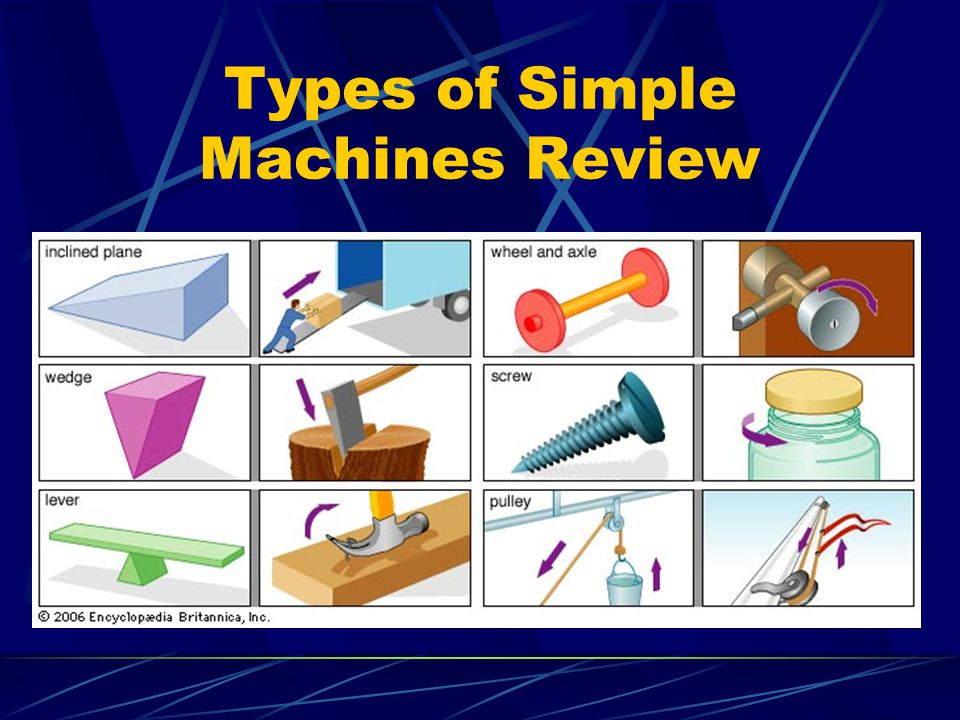 Types of Simple Machines Review