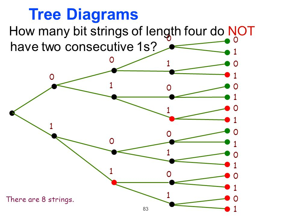 Tree Diagrams How many bit strings of length four do NOT have two consecutive 1s There are 8 strings.