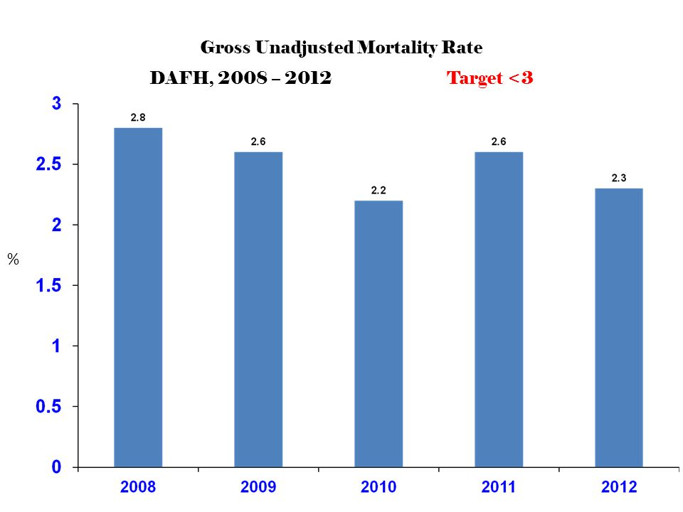 Gross Unadjusted Mortality Rate