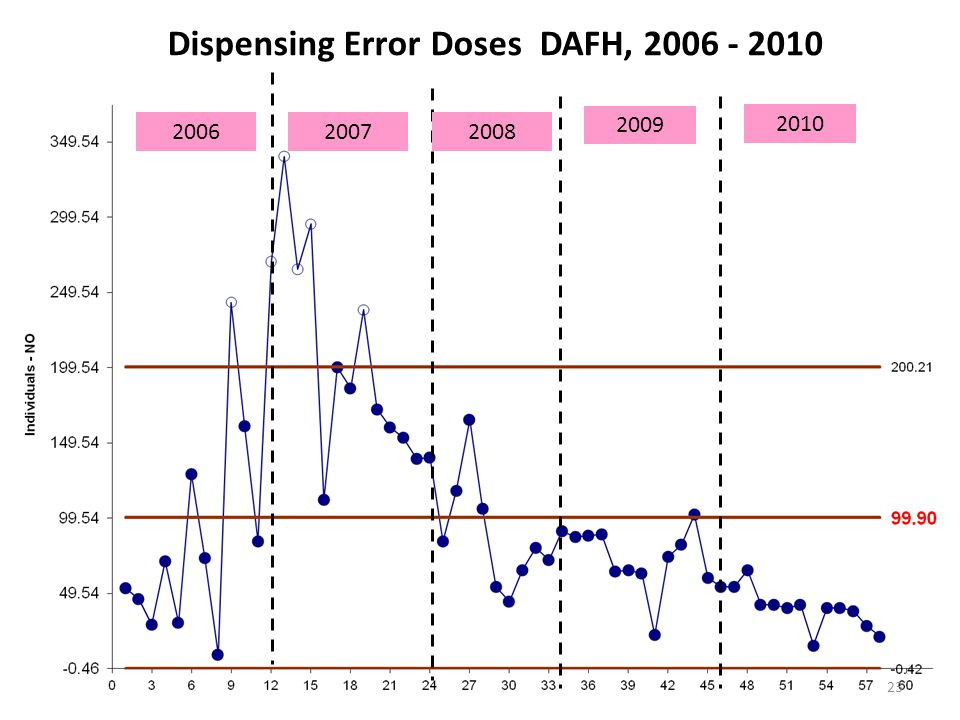 Dispensing Error Doses DAFH, 2006 - 2010