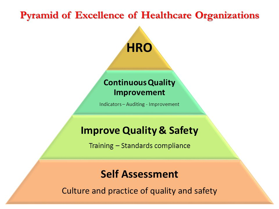 Pyramid of Excellence of Healthcare Organizations