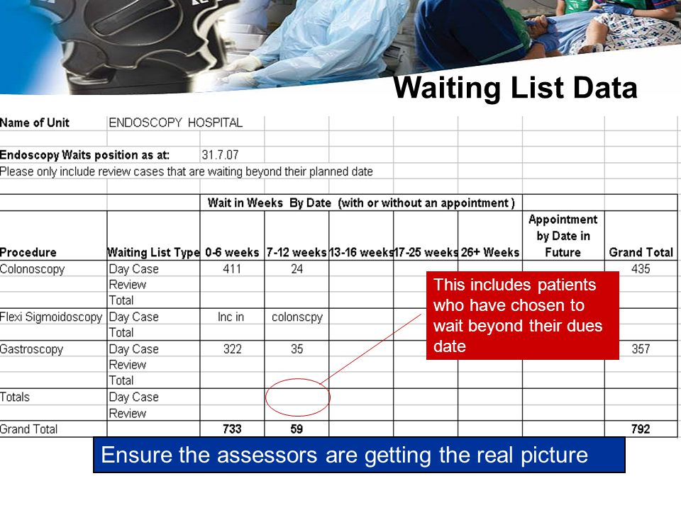 Waiting List Data Ensure the assessors are getting the real picture