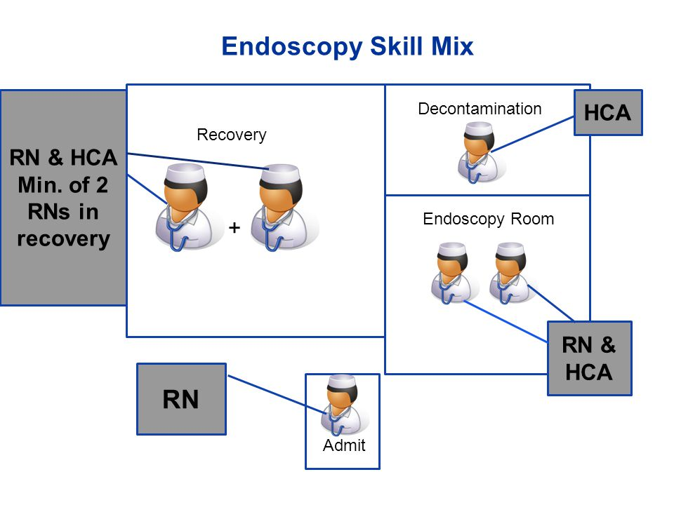 Endoscopy Skill Mix RN HCA RN & HCA Min. of 2 RNs in recovery +
