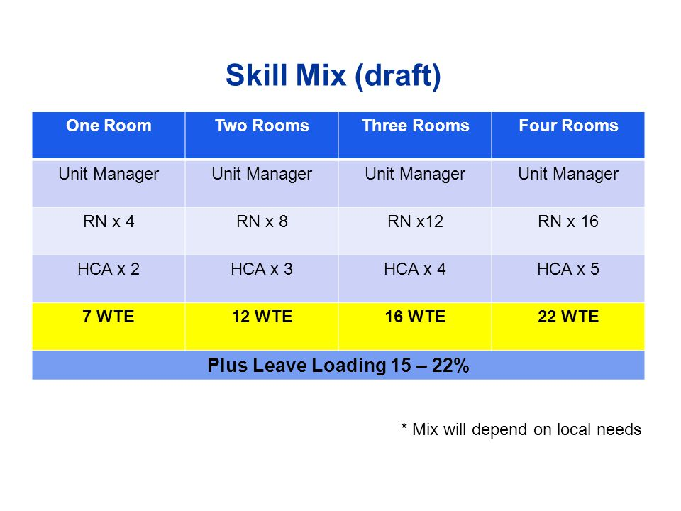 Skill Mix (draft) Plus Leave Loading 15 – 22% One Room Two Rooms