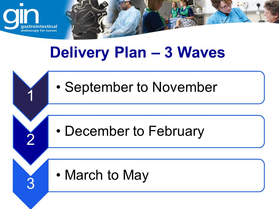 Delivery Plan – 3 Waves 1 2 3 September to November