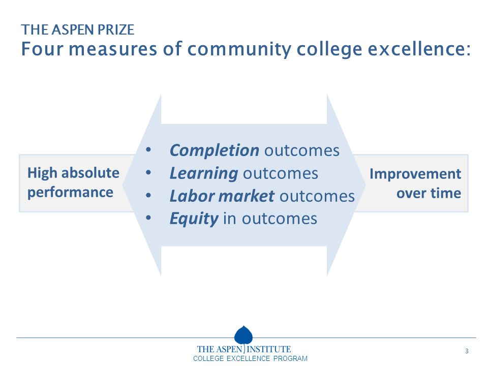 Four measures of community college excellence: