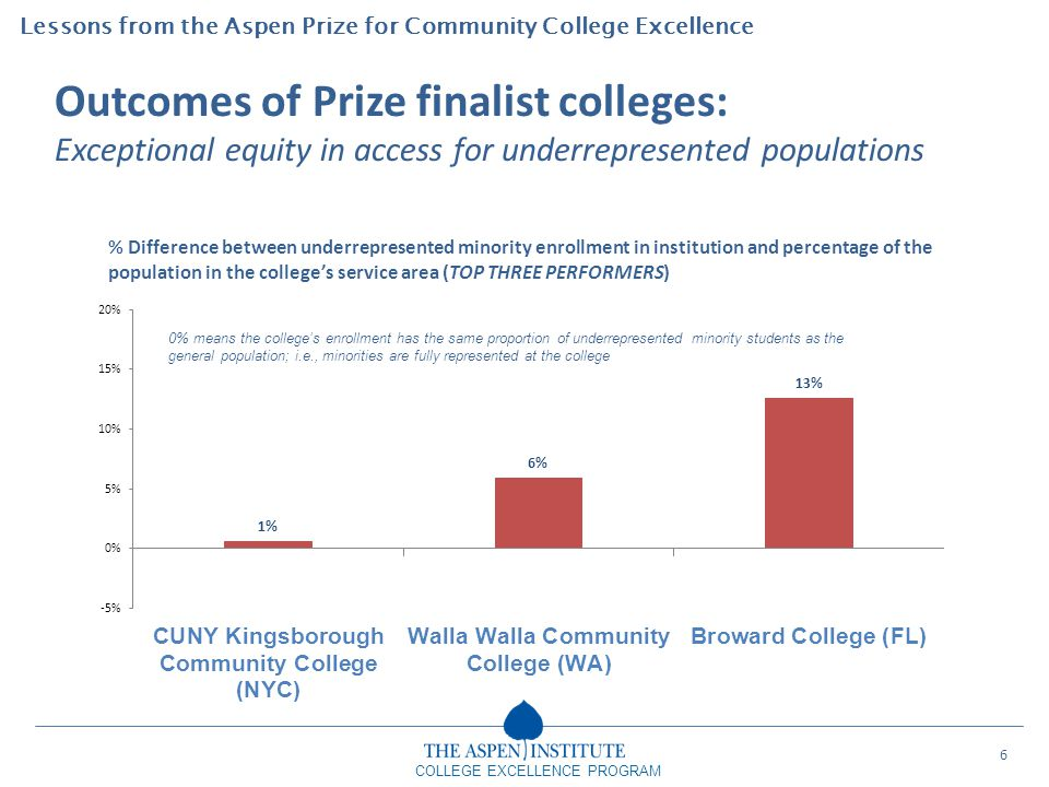 Outcomes of Prize finalist colleges: