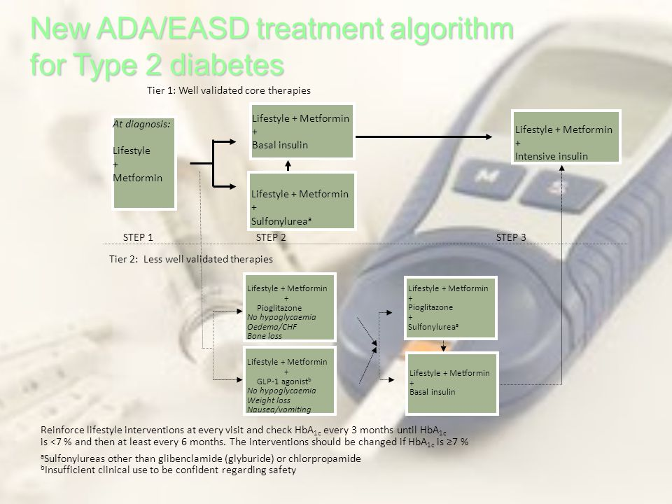 New ADA/EASD treatment algorithm for Type 2 diabetes