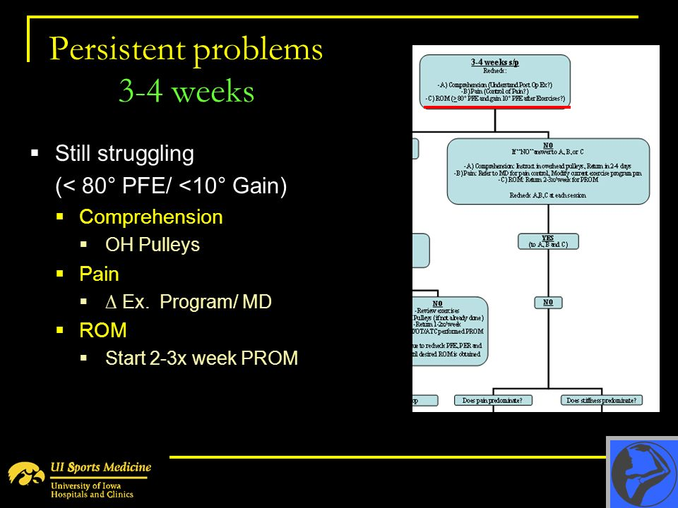 Persistent problems 3-4 weeks