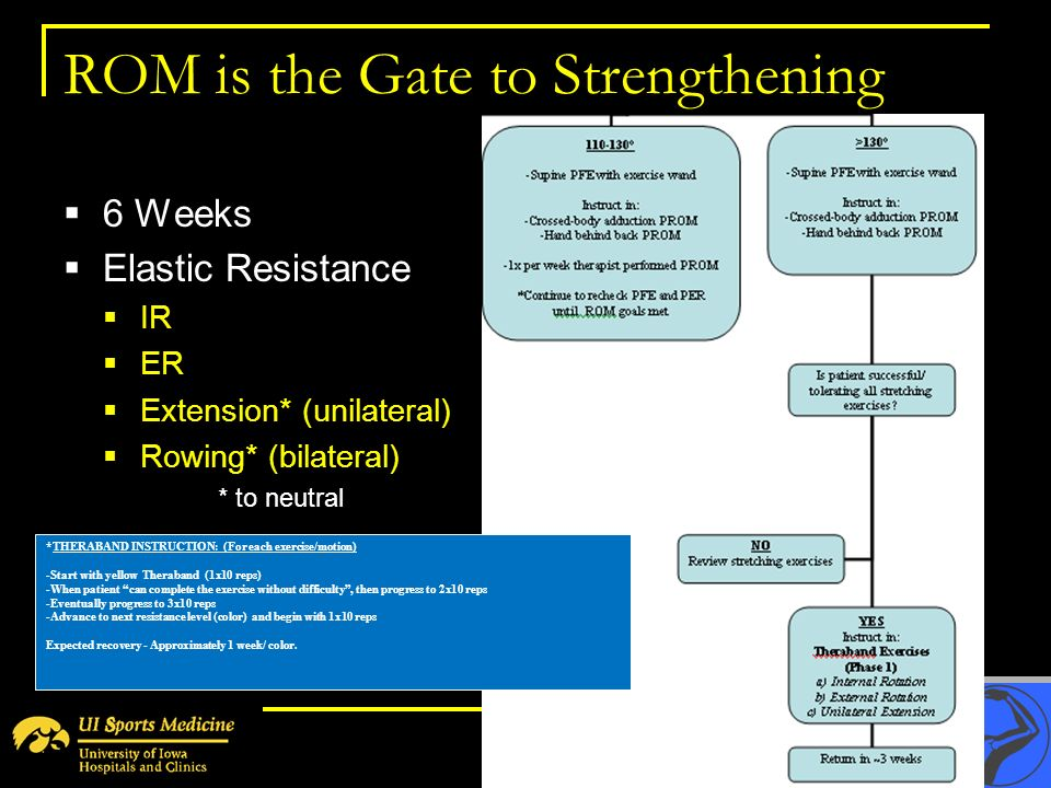 ROM is the Gate to Strengthening