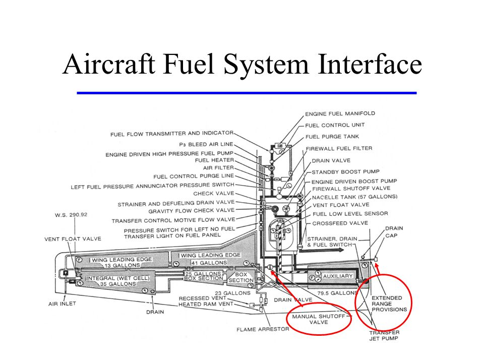 Aircraft Fuel System Interface