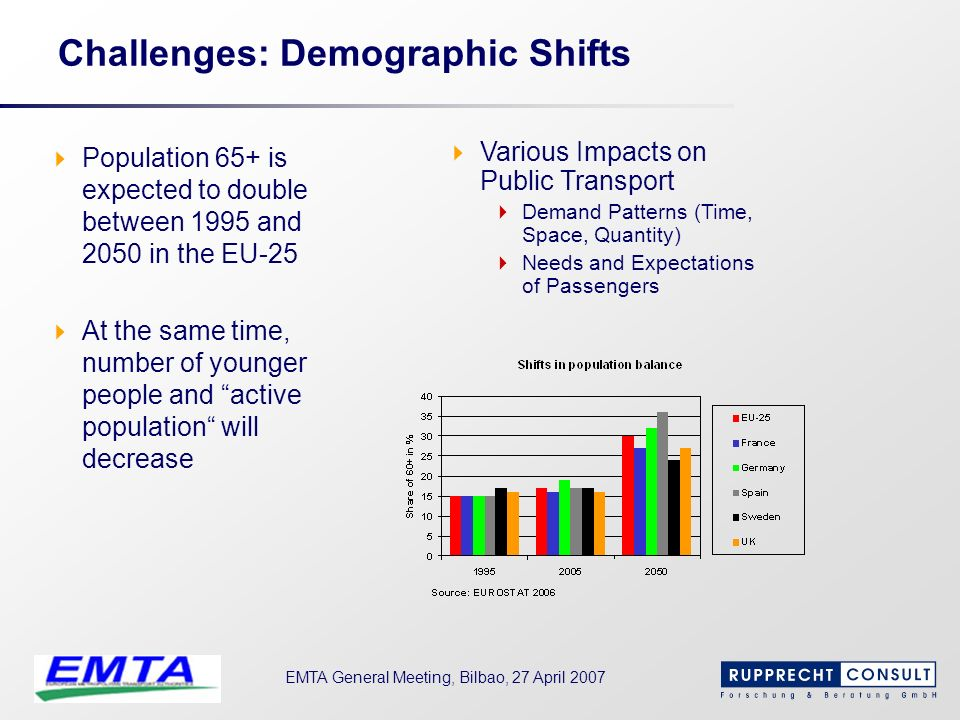 Challenges: Demographic Shifts