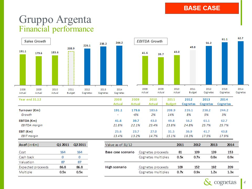 Gruppo Argenta Financial performance