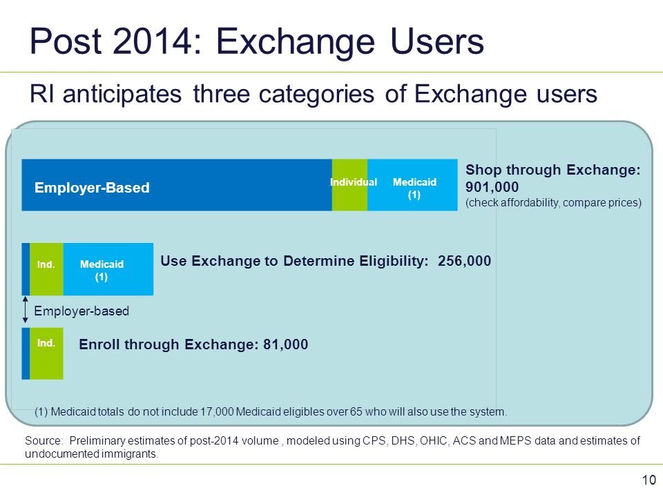 Post 2014: Exchange Users RI anticipates three categories of Exchange users. Shop through Exchange: