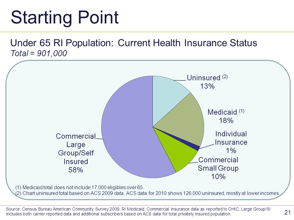 Starting Point Under 65 RI Population: Current Health Insurance Status