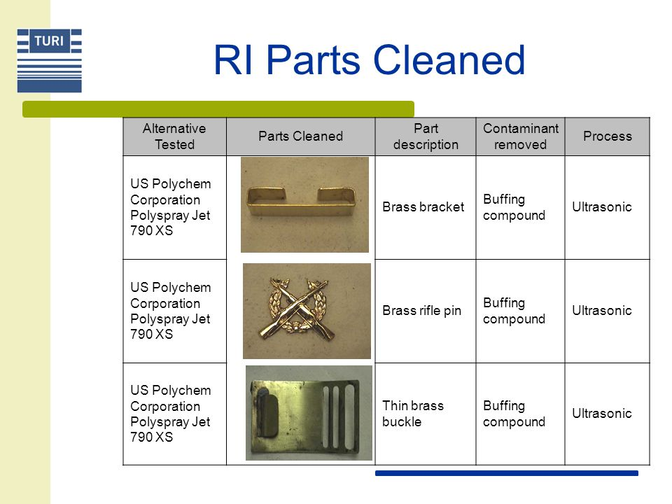 RI Parts Cleaned Alternative Tested Parts Cleaned Part description