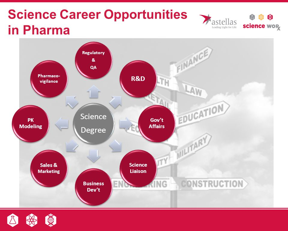 Science Career Opportunities in Pharma