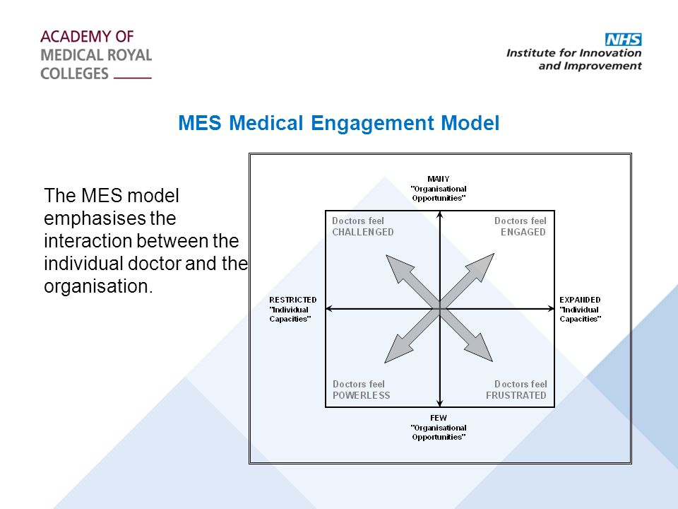 MES Medical Engagement Model