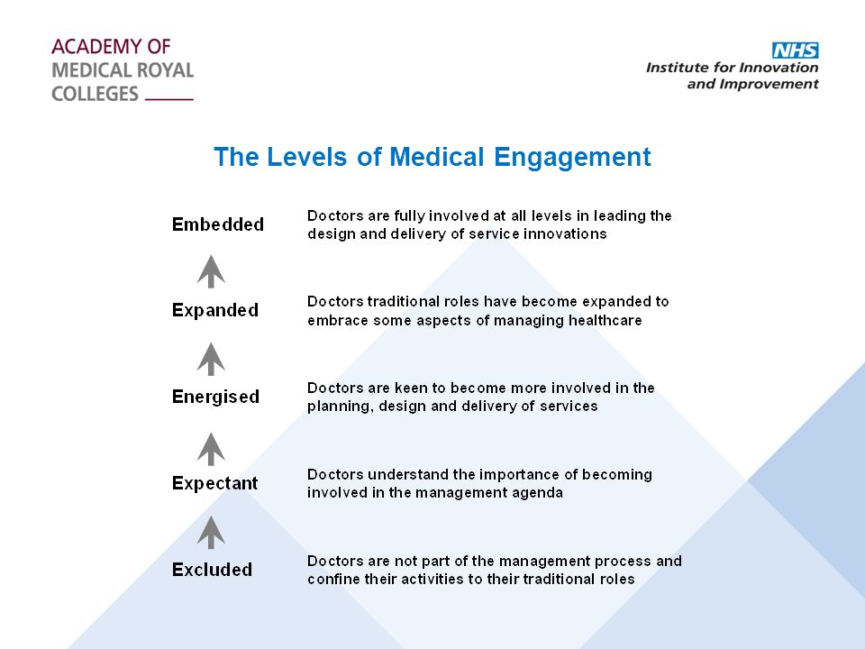 The Levels of Medical Engagement