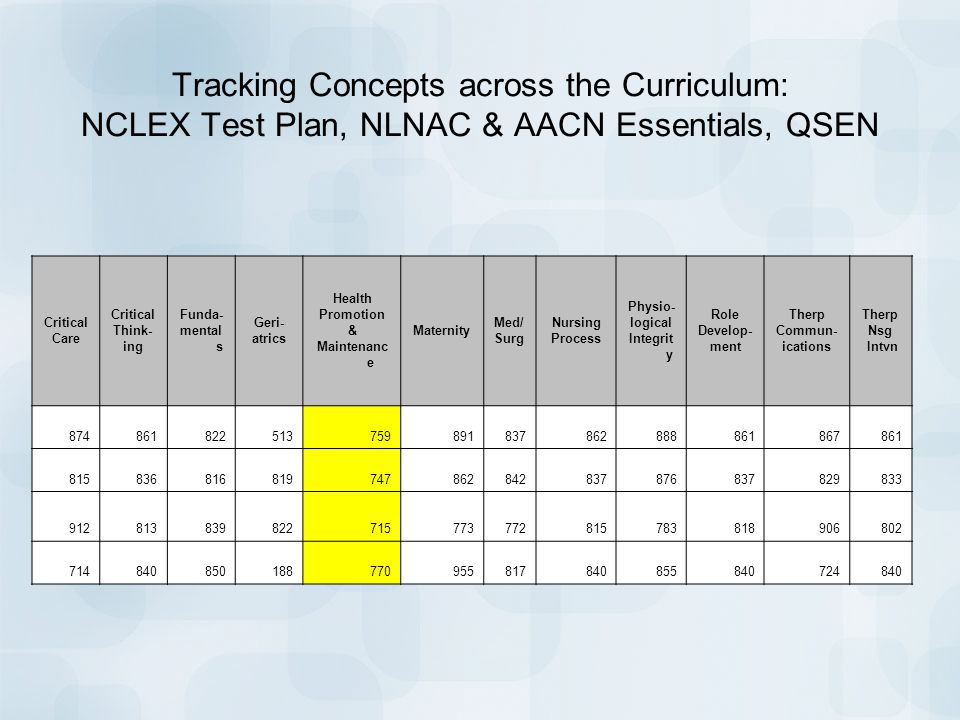 Aligning your curriculum to nclex rn ppt video online download tracking concepts across the curriculum nclex test plan nlnac aacn essentials qsen malvernweather Gallery