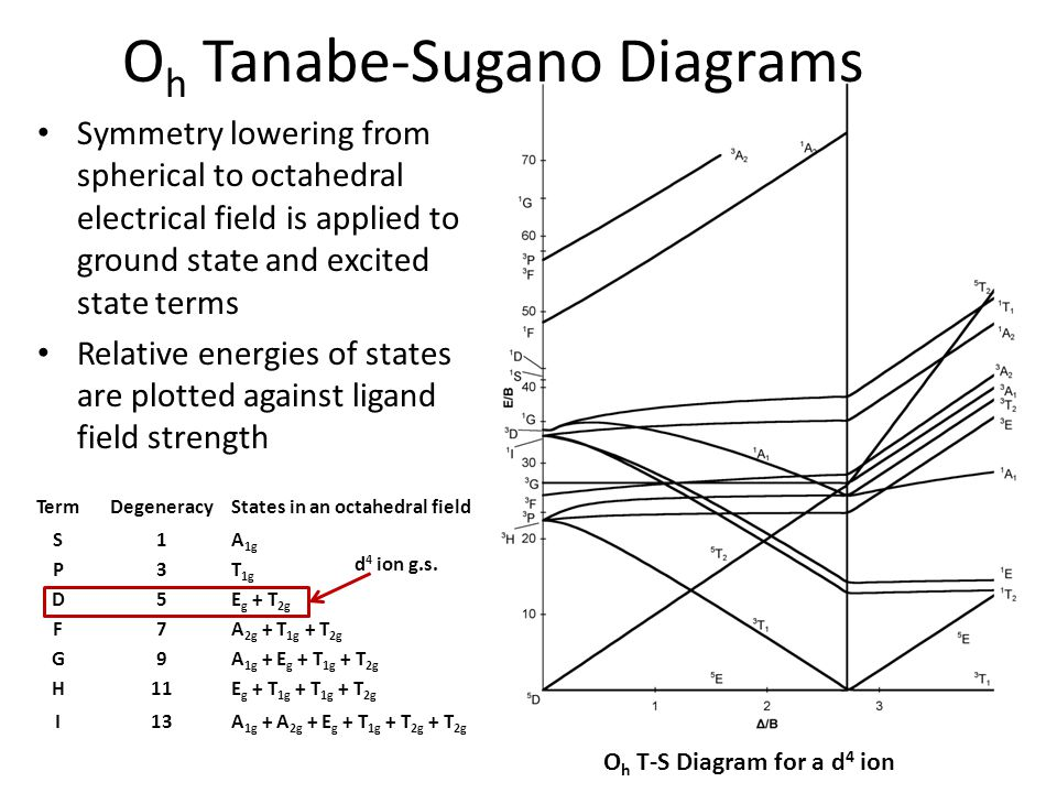 Five Slides About Uv Vis Spectroscopy And Tanabe Sugano Diagrams
