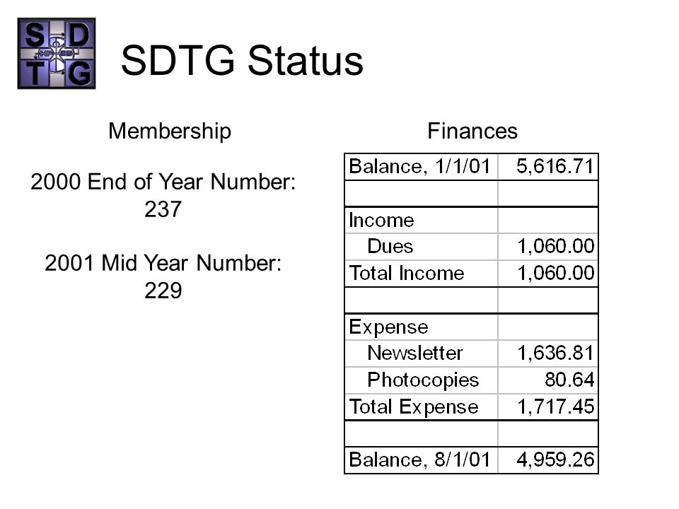 SDTG Status Membership Finances 2000 End of Year Number: 237