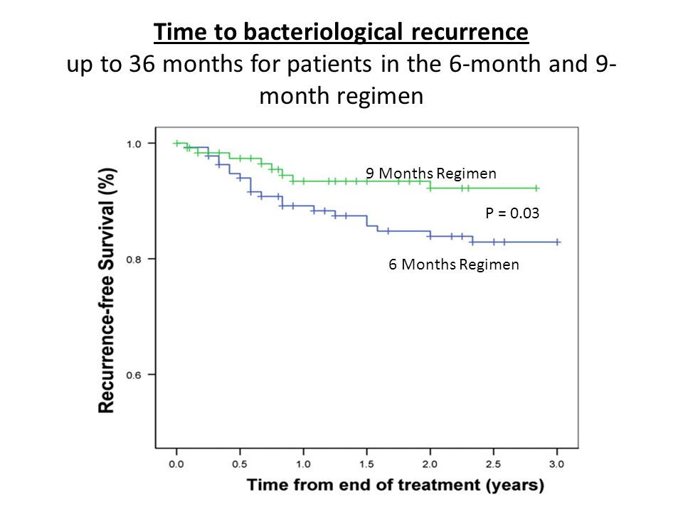Time to bacteriological recurrence up to 36 months for patients in the 6-month and 9-month regimen