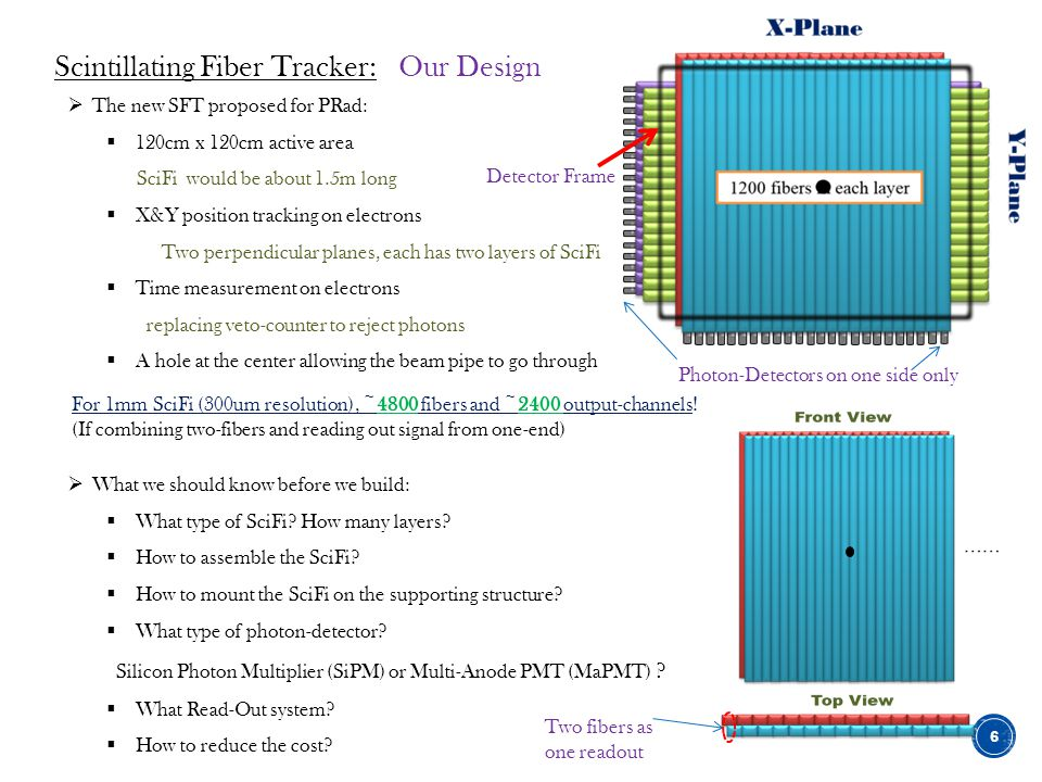 Scintillating Fiber Tracker: Our Design