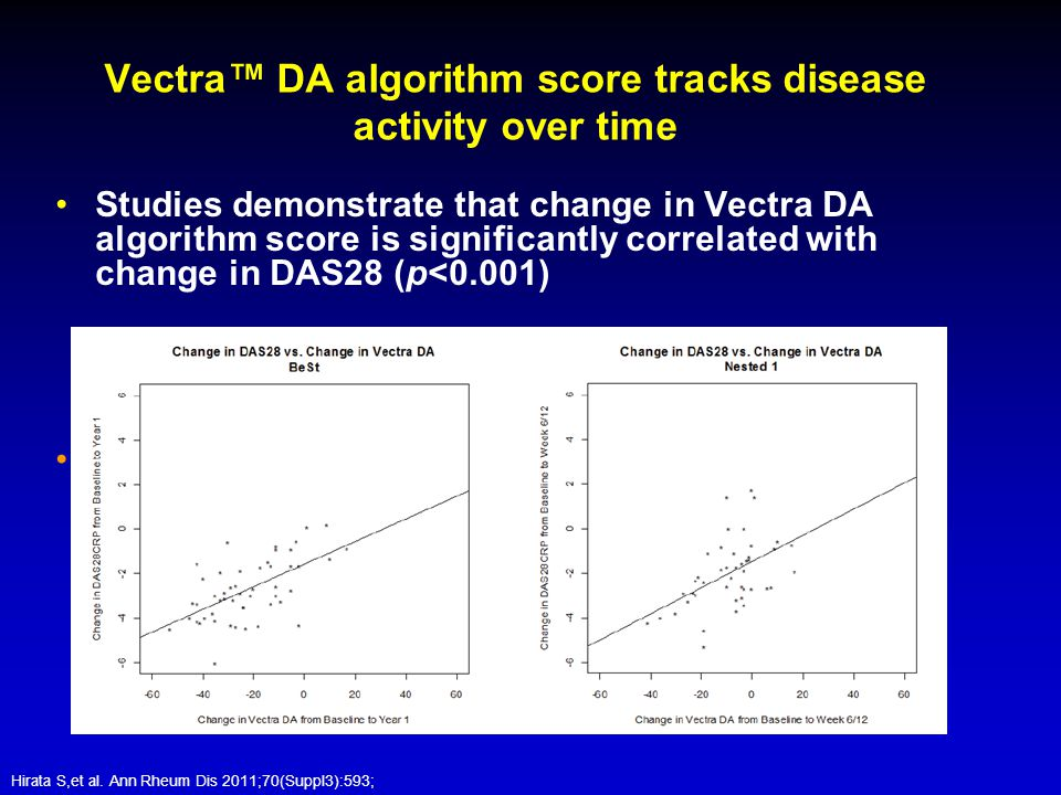 Vectra™ DA algorithm score tracks disease activity over time