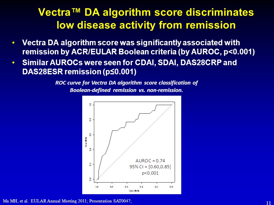 Vectra™ DA algorithm score discriminates low disease activity from remission