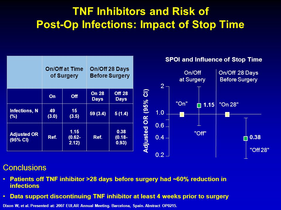 TNF Inhibitors and Risk of Post-Op Infections: Impact of Stop Time