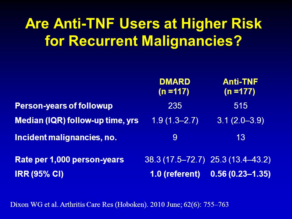 Are Anti-TNF Users at Higher Risk for Recurrent Malignancies