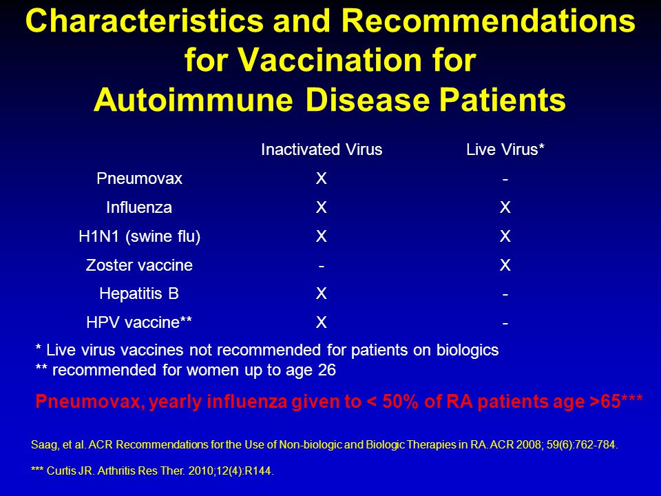 Characteristics and Recommendations for Vaccination for Autoimmune Disease Patients