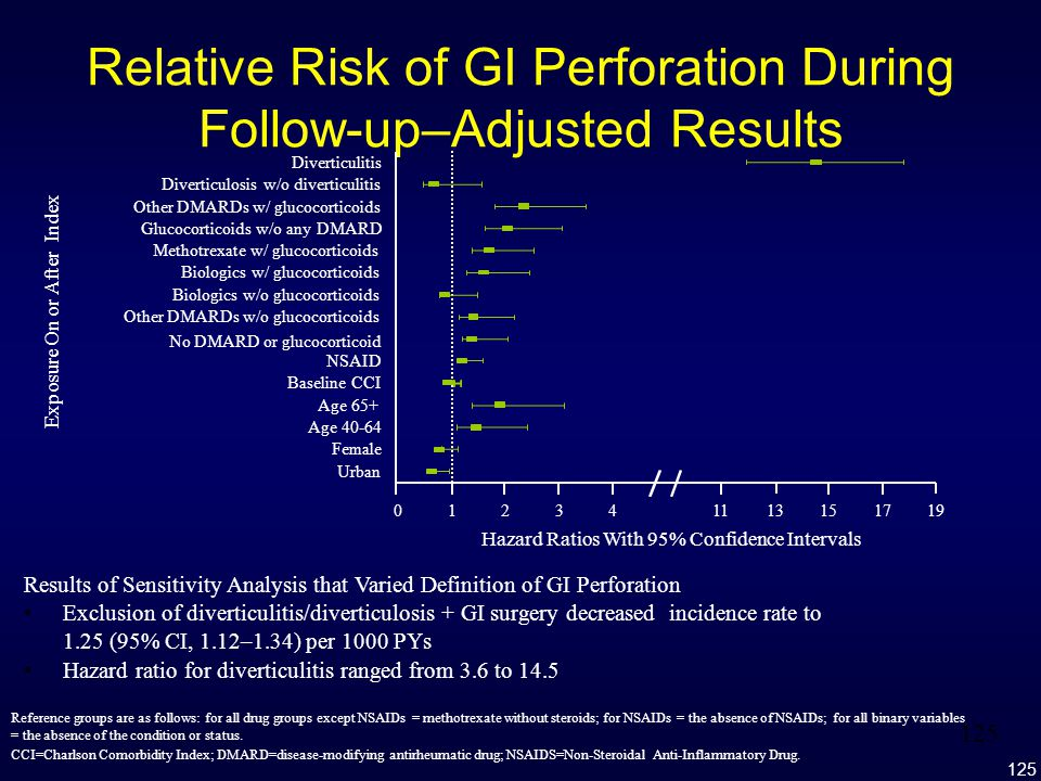 Relative Risk of GI Perforation During Follow-up–Adjusted Results