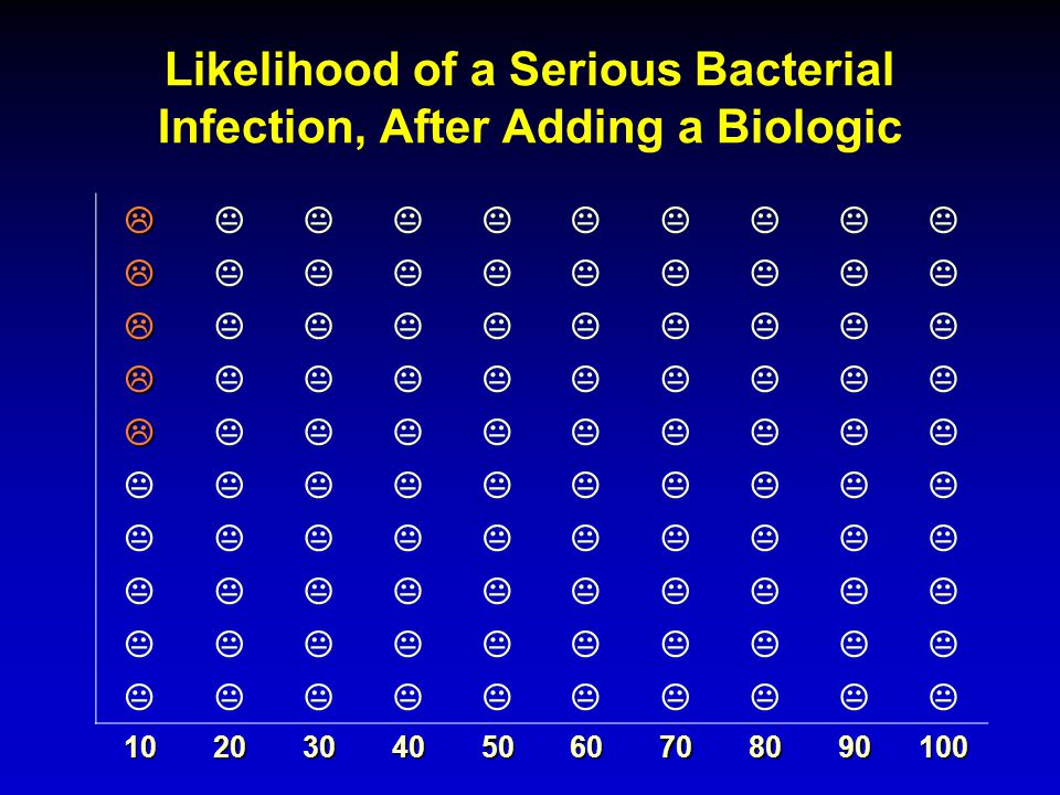 Likelihood of a Serious Bacterial Infection, After Adding a Biologic